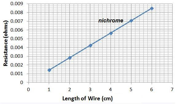 Diagram For 200 Service Wire Size Wire Size Scale Wiring