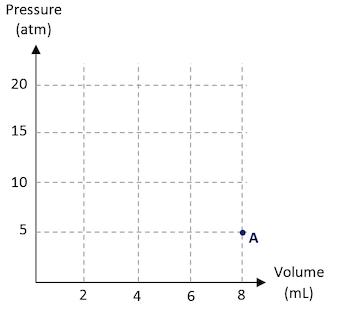 Ap physics 1 2 isothermal process pv diagram isothermal process pv diagram ccuart Gallery