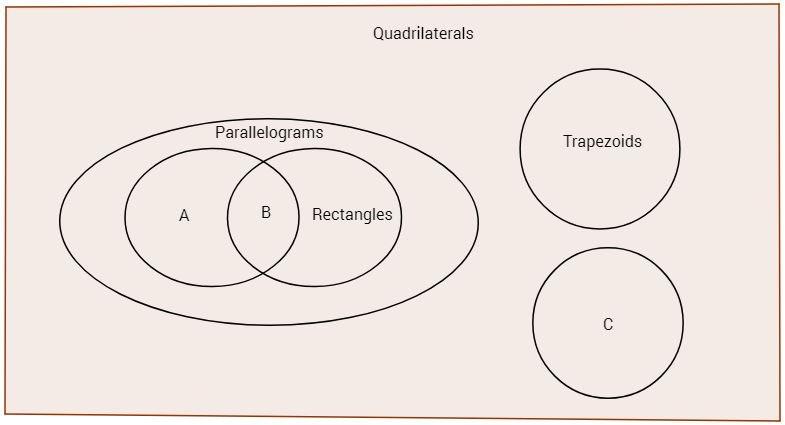 Mastery math geometry venn diagram for quadrilaterals ccuart Choice Image