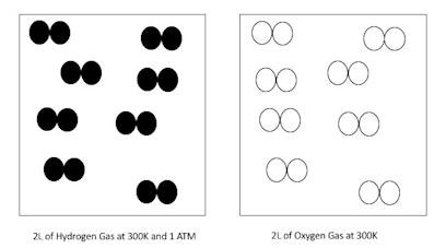 Ap chemistry particle diagram stoichiometry particle diagram stoichiometry ccuart Images