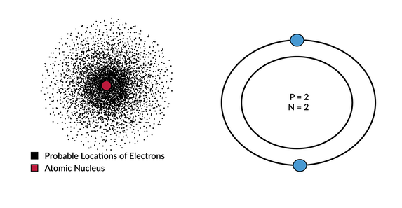 Ap chemistry modern atomic model modern atomic model ccuart Gallery