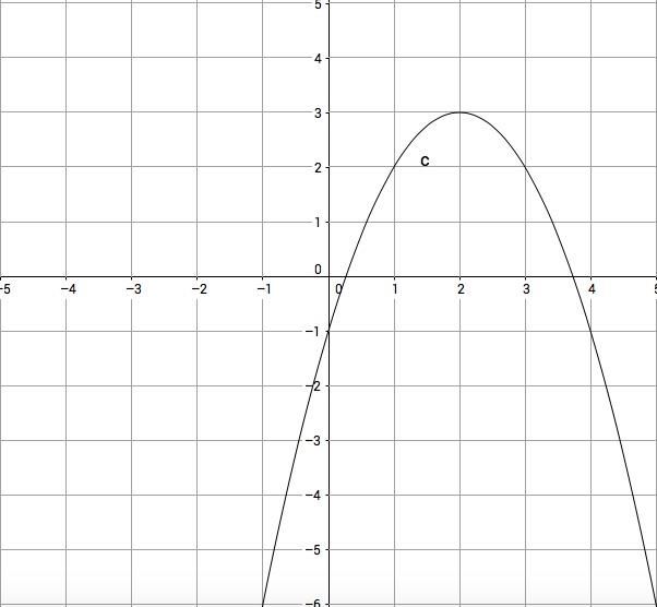 Graphing Quadratics In Vertex Form Calculator Deanutechoice