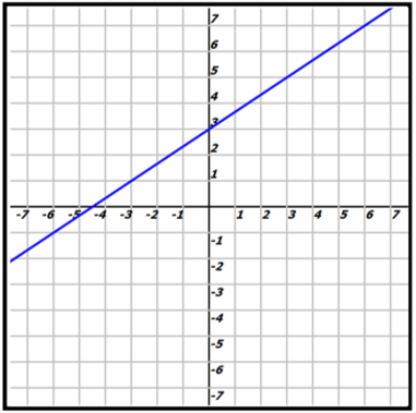 Algebra Graph A Standard Form Linear Equation Fraction Slope