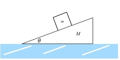 Ap physics c mechanics inclined plane on frictionless surface inclined plane on frictionless surface free body diagram ccuart Image collections