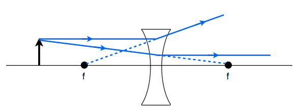 Sat Subject Test In Physics Ray Diagram For Concave Lens