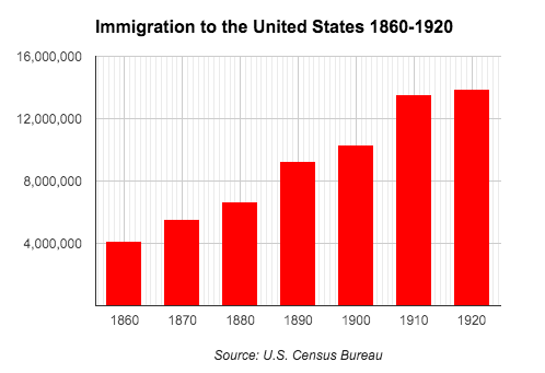 the effects of immigration to the united states future In another attempt to restrict legal immigration  to describe any time spent in the united states after a foreign immigration impact is a project of.